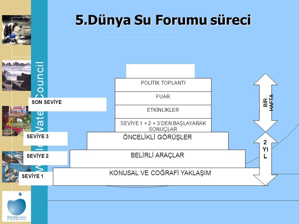 5.Dünya Su Forumu süreci SEVİYE 3 SON SEVİYE SEVİYE 2 SEVİYE 1 BİR HAFTA KONUSAL VE COĞRAFİ YAKLAŞIM ÖNCELİKLİ GÖRÜŞLER POLİTİK TOPLANTI FUAR ETKİNLİK