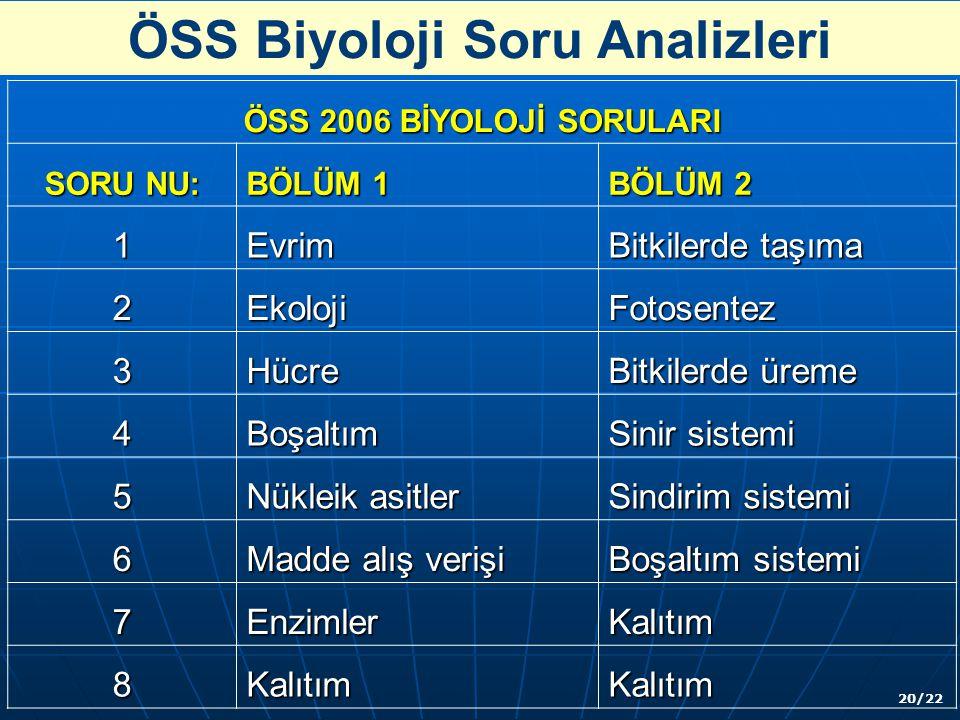 ÖSS Biyoloji Soru Analizleri ÖSS 2006 BİYOLOJİ SORULARI SORU NU: BÖLÜM 1 BÖLÜM 2 1Evrim Bitkilerde taşıma 2EkolojiFotosentez 3Hücre Bitkilerde üreme 4Boşaltım Sinir sistemi 5 Nükleik asitler Sindirim sistemi 6 Madde alış verişi Boşaltım sistemi 7EnzimlerKalıtım 8KalıtımKalıtım 20/22