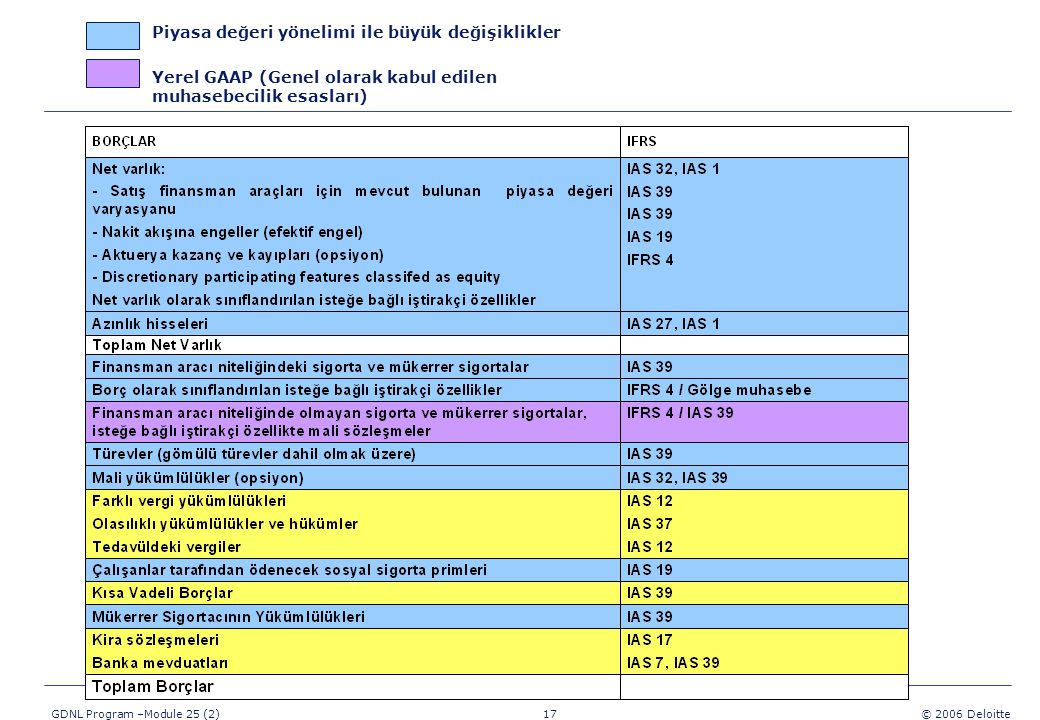 17 GDNL Program –Module 25 (2) © 2006 Deloitte Piyasa değeri yönelimi ile büyük değişiklikler Yerel GAAP (Genel olarak kabul edilen muhasebecilik esasları)