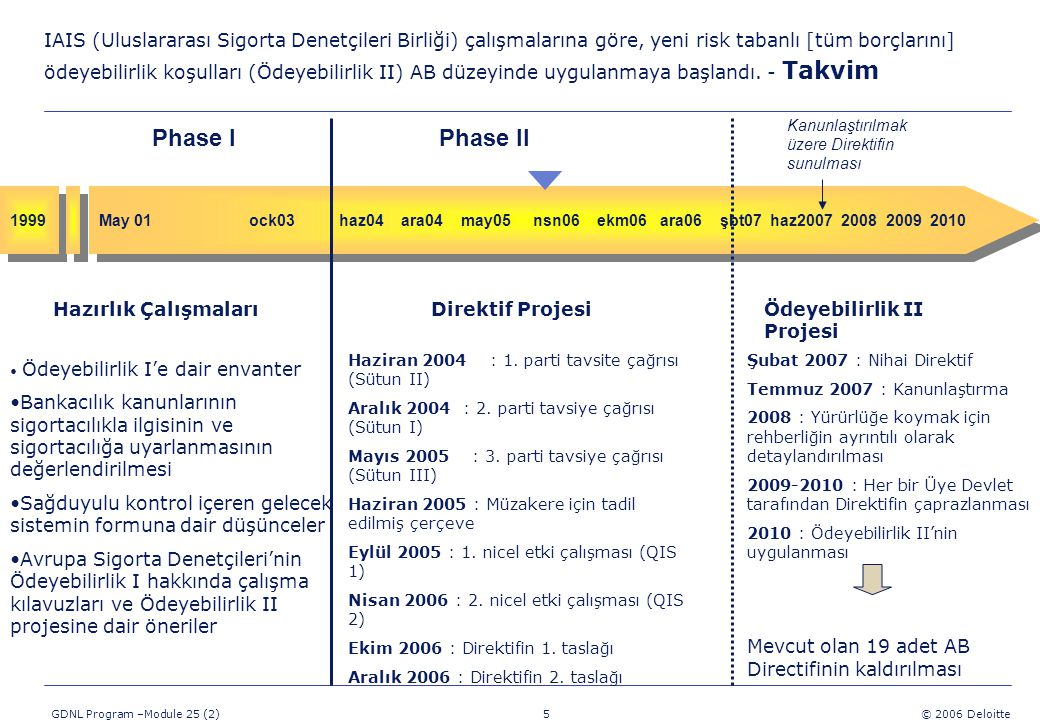 5 GDNL Program –Module 25 (2) © 2006 Deloitte Şubat 2007 : Nihai Direktif Temmuz 2007 : Kanunlaştırma 2008 : Yürürlüğe koymak için rehberliğin ayrıntılı olarak detaylandırılması 2009-2010 : Her bir Üye Devlet tarafından Direktifin çaprazlanması 2010 : Ödeyebilirlik II'nin uygulanması Mevcut olan 19 adet AB Directifinin kaldırılması IAIS (Uluslararası Sigorta Denetçileri Birliği) çalışmalarına göre, yeni risk tabanlı [tüm borçlarını] ödeyebilirlik koşulları (Ödeyebilirlik II) AB düzeyinde uygulanmaya başlandı.