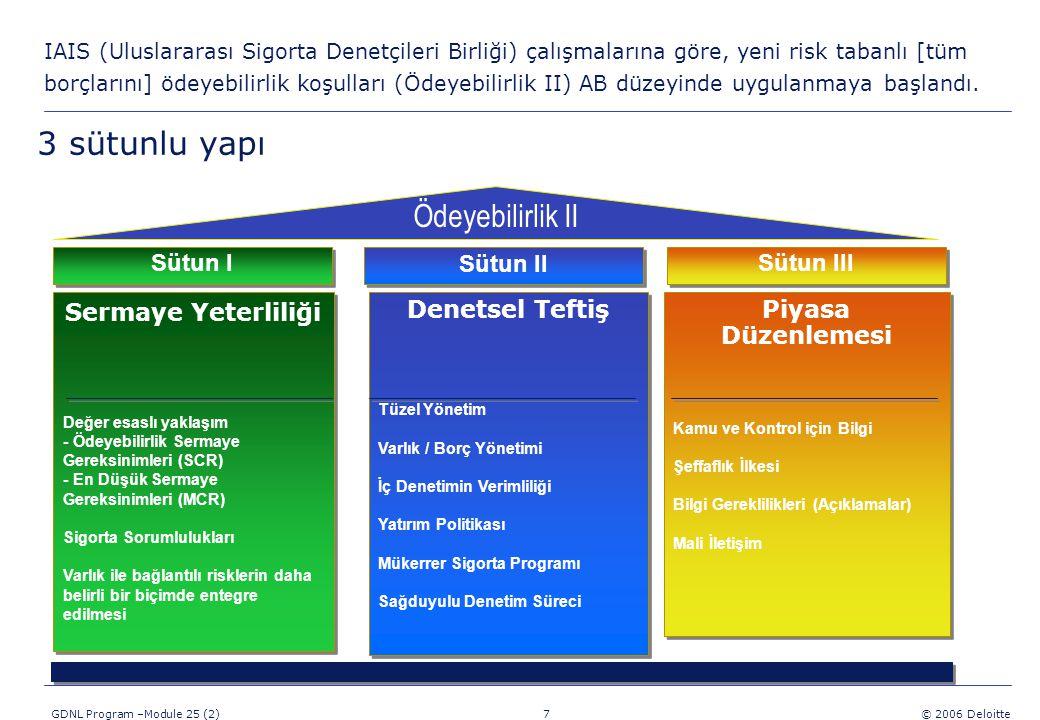 7 GDNL Program –Module 25 (2) © 2006 Deloitte IAIS (Uluslararası Sigorta Denetçileri Birliği) çalışmalarına göre, yeni risk tabanlı [tüm borçlarını] ödeyebilirlik koşulları (Ödeyebilirlik II) AB düzeyinde uygulanmaya başlandı.