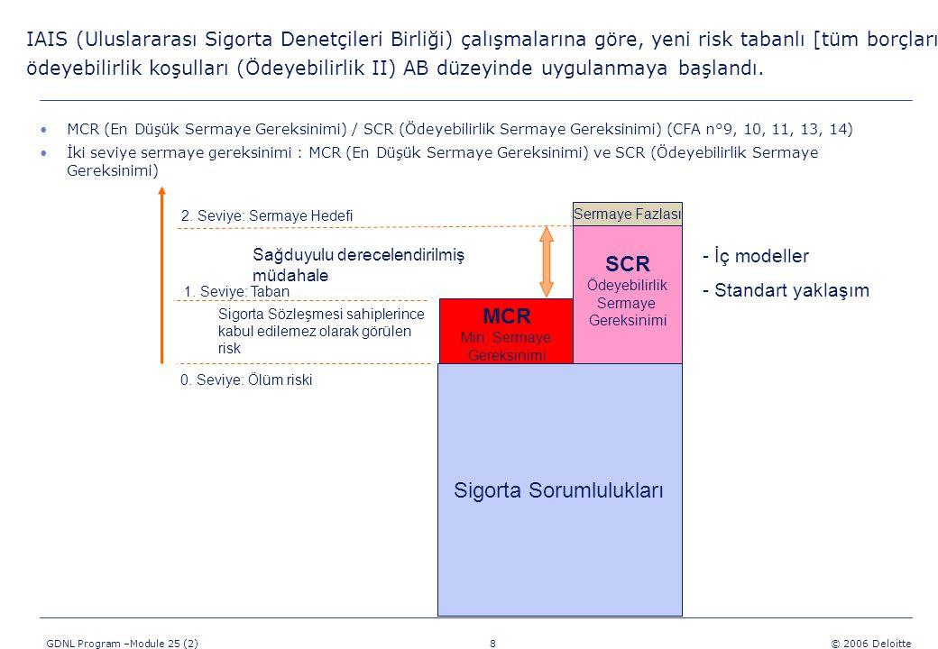 8 GDNL Program –Module 25 (2) © 2006 Deloitte MCR (En Düşük Sermaye Gereksinimi) / SCR (Ödeyebilirlik Sermaye Gereksinimi) (CFA n°9, 10, 11, 13, 14) İki seviye sermaye gereksinimi : MCR (En Düşük Sermaye Gereksinimi) ve SCR (Ödeyebilirlik Sermaye Gereksinimi) Sigorta Sorumlulukları MCR Min.