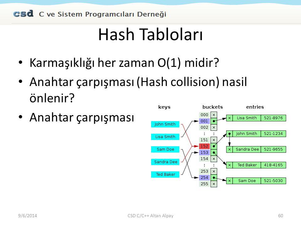 Hash Tabloları Karmaşıklığı her zaman O(1) midir? Anahtar çarpışması (Hash collision) nasil önlenir? Anahtar çarpışması 9/6/201460CSD C/C++ Altan Alpa