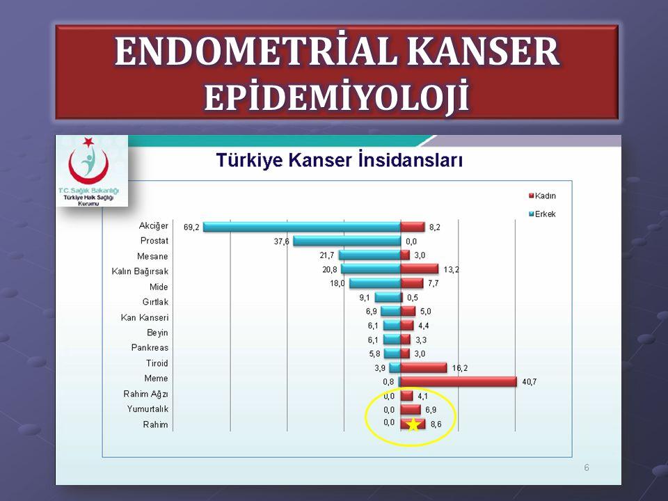 PTEN (tümör supresör geni) Mutasyon veya delesyon nedeniyle fonksiyon kaybı Mutasyon veya delesyon nedeniyle fonksiyon kaybı Karsinogenezde ilk basamak Karsinogenezde ilk basamak PTEN mutasyonu: PTEN mutasyonu: NNormal endometrium: %0 Kompleks atipili hiperplazi / EIN: %55 Endometrioid karsinom: %83