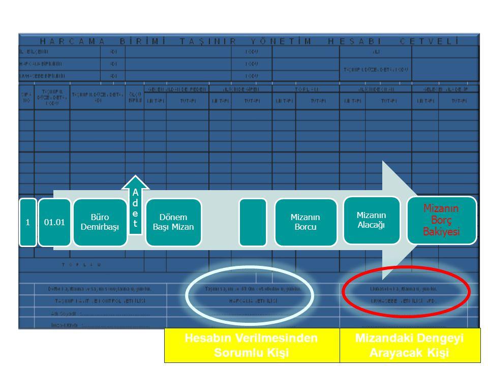 1 01.01 Büro Demirbaşı AdetAdet Dönem Başı Mizan Mizanın Borcu Mizanın Alacağı Mizanın Borç Bakiyesi Hesabın Verilmesinden Sorumlu Kişi Mizandaki Dengeyi Arayacak Kişi