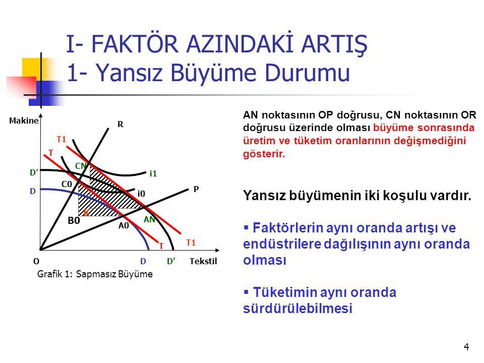 4 I- FAKTÖR AZINDAKİ ARTIŞ 1- Yansız Büyüme Durumu Tekstil Makine O C0 i0 i1 T T A0 T1 AN CN Grafik 1: Sapmasız Büyüme D D D' AN noktasının OP doğrusu