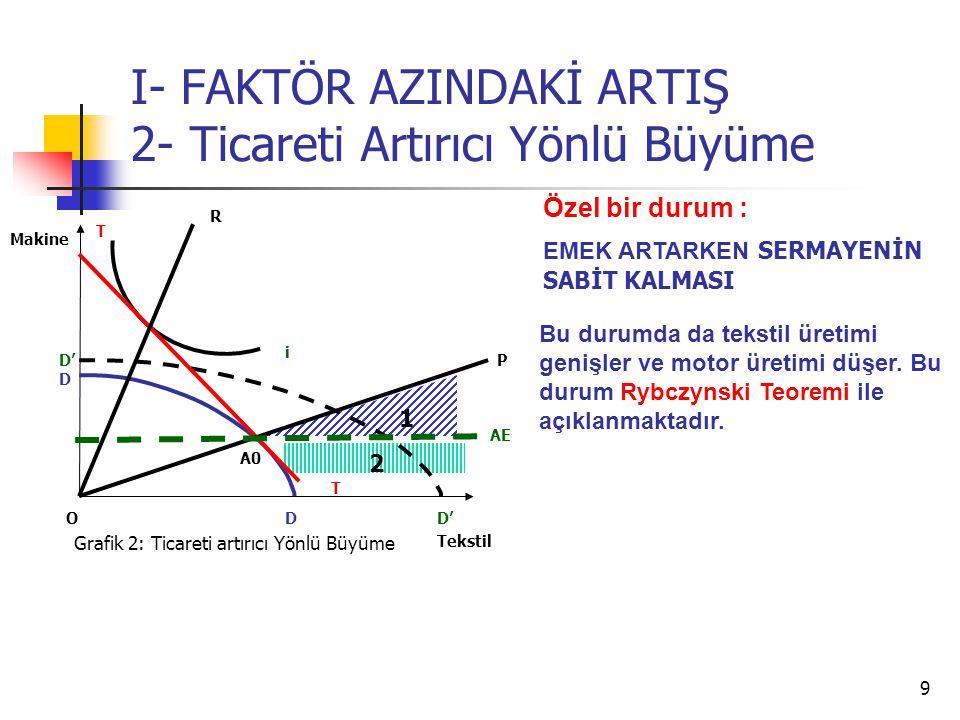 9 I- FAKTÖR AZINDAKİ ARTIŞ 2- Ticareti Artırıcı Yönlü Büyüme Tekstil Makine O i T T AE Grafik 2: Ticareti artırıcı Yönlü Büyüme D D D' P R 1 2 Özel bi