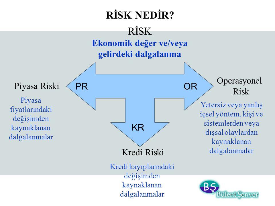RİSK Ekonomik değer ve/veya gelirdeki dalgalanma Piyasa Riski Kredi Riski Operasyonel Risk Piyasa fiyatlarındaki değişimden kaynaklanan dalgalanmalar