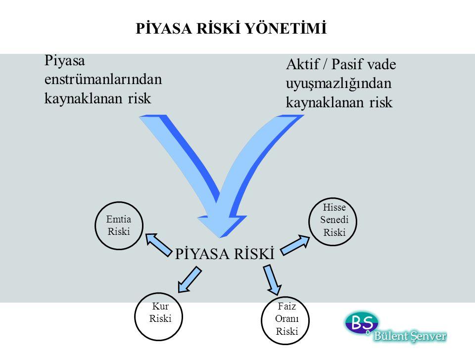 PİYASA RİSKİ YÖNETİMİ Piyasa enstrümanlarından kaynaklanan risk PİYASA RİSKİ Aktif / Pasif vade uyuşmazlığından kaynaklanan risk Hisse Senedi Riski Ku