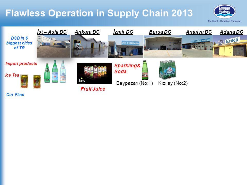 Flawless Operation in Supply Chain 2013 İst – Asia DC Bursa DCAnkara DCAntalya DCİzmir DCAdana DC Kızılay (No:2)Beypazarı (No:1) Import products Fruit