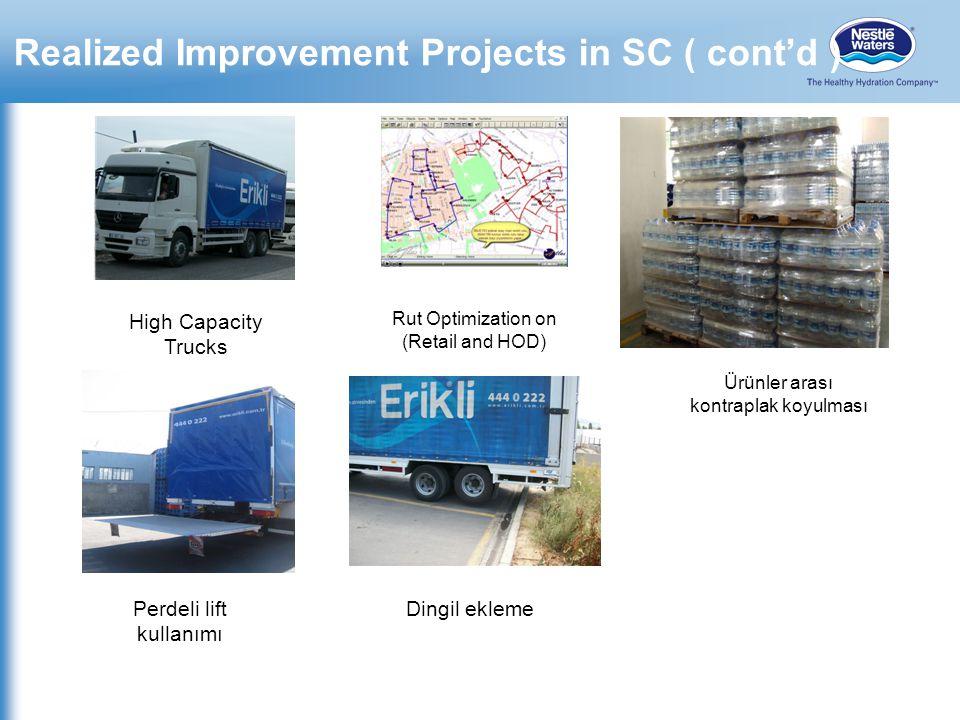 Realized Improvement Projects in SC ( cont'd ) High Capacity Trucks Rut Optimization on (Retail and HOD) Perdeli lift kullanımı Dingil ekleme Ürünler