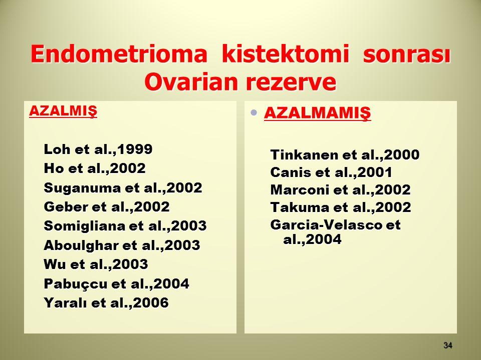 Endometrioma kistektomi sonrası Ovarian rezerve AZALMIŞ Loh et al.,1999 Ho et al.,2002 Suganuma et al.,2002 Geber et al.,2002 Somigliana et al.,2003 A