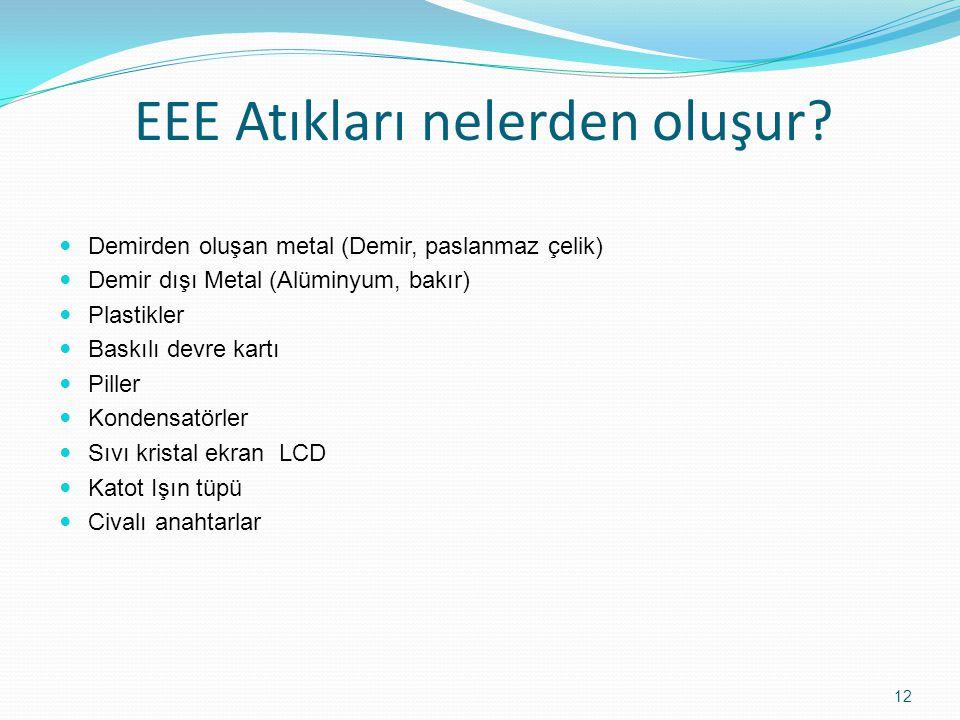 EEE Atıkları nelerden oluşur? Demirden oluşan metal (Demir, paslanmaz çelik) Demir dışı Metal (Alüminyum, bakır) Plastikler Baskılı devre kartı Piller