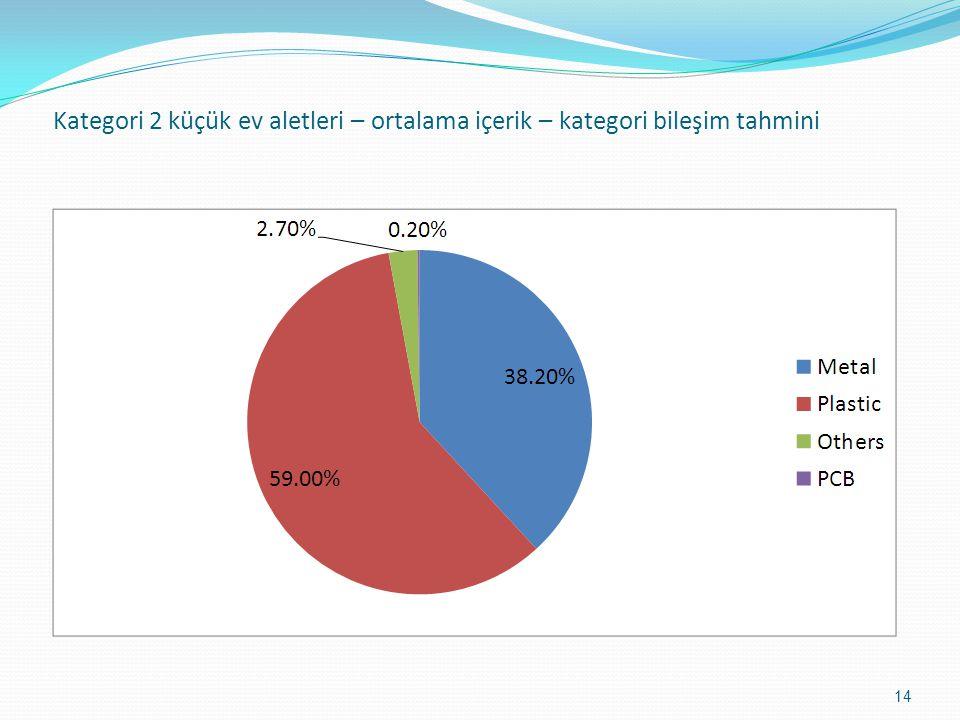 Kategori 2 küçük ev aletleri – ortalama içerik – kategori bileşim tahmini 14