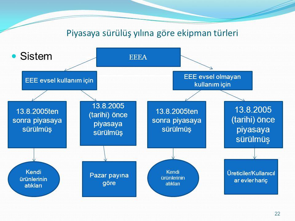 Piyasaya sürülüş yılına göre ekipman türleri Sistem 22 WEEE EEEA EEE evsel kullanım için EEE evsel olmayan kullanım için 13.8.2005ten sonra piyasaya sürülmüş 13.8.2005 (tarihi) önce piyasaya sürülmüş 13.8.2005ten sonra piyasaya sürülmüş 13.8.2005 (tarihi) önce piyasaya sürülmüş Kendi ürünlerinin atıkları Pazar payına göre Üreticiler/Kullanıcıl ar evler hariç