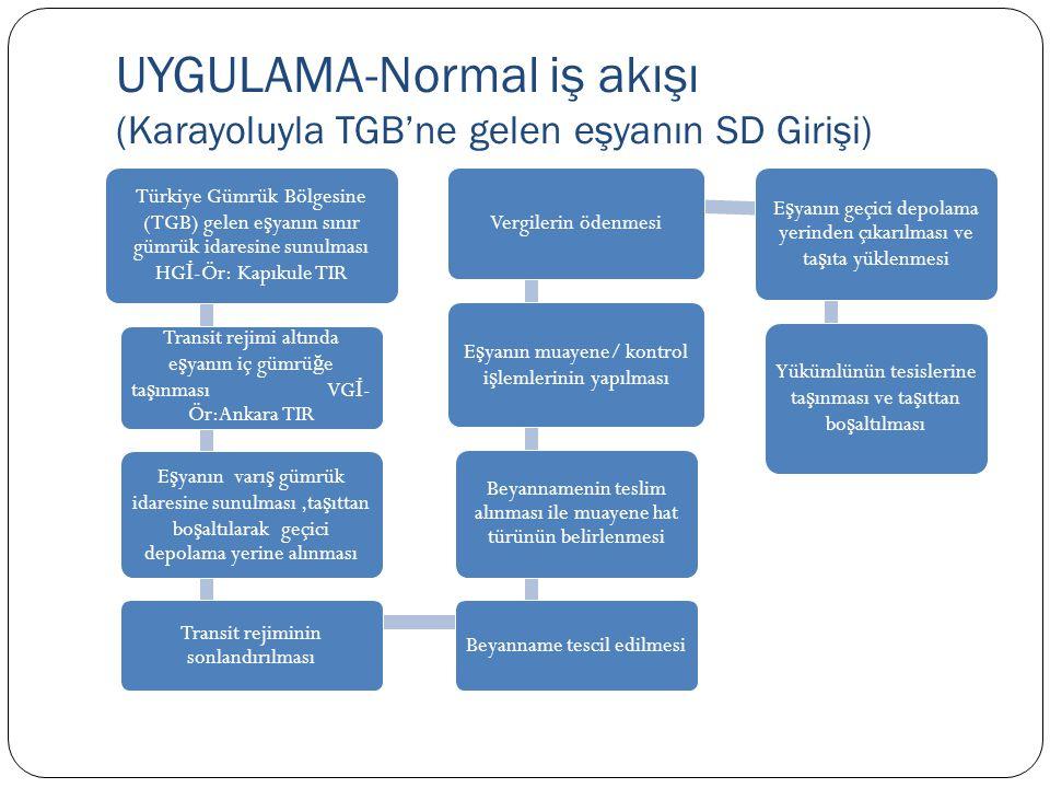 UYGULAMA-Normal iş akışı (Karayoluyla TGB'ne gelen eşyanın SD Girişi) Türkiye Gümrük Bölgesine (TGB) gelen e ş yanın sınır gümrük idaresine sunulması