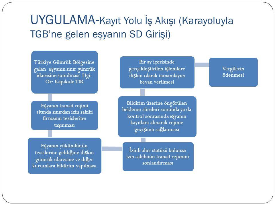 UYGULAMA- Kayıt Yolu İş Akışı (Karayoluyla TGB'ne gelen eşyanın SD Girişi) Türkiye Gümrük Bölgesine gelen e ş yanın sınır gümrük idaresine sunulması H