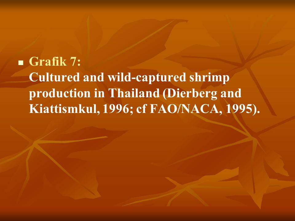Grafik 7: Cultured and wild-captured shrimp production in Thailand (Dierberg and Kiattismkul, 1996; cf FAO/NACA, 1995).