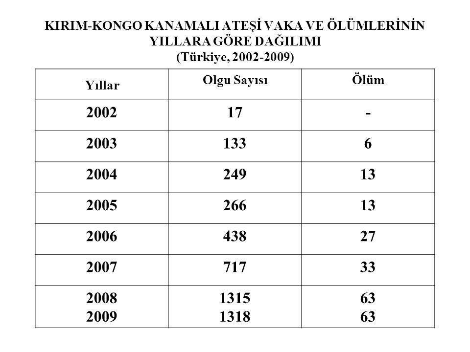 KIRIM-KONGO KANAMALI ATEŞİ VAKA VE ÖLÜMLERİNİN YILLARA GÖRE DAĞILIMI (Türkiye, 2002-2009) Yıllar Olgu SayısıÖlüm 200217- 20031336 200424913 200526613