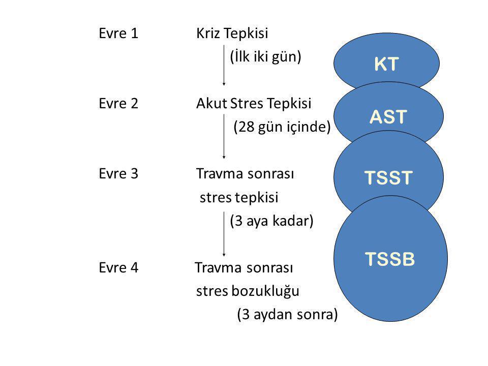 Evre 1Kriz Tepkisi (İlk iki gün) Evre 2Akut Stres Tepkisi (28 gün içinde) Evre 3Travma sonrası stres tepkisi (3 aya kadar) Evre 4 Travma sonrası stres bozukluğu (3 aydan sonra) KT AST TSST TSSB
