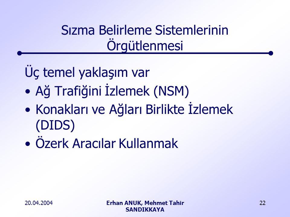 20.04.2004Erhan ANUK, Mehmet Tahir SANDIKKAYA 22 Sızma Belirleme Sistemlerinin Örgütlenmesi Üç temel yaklaşım var Ağ Trafiğini İzlemek (NSM) Konakları ve Ağları Birlikte İzlemek (DIDS) Özerk Aracılar Kullanmak