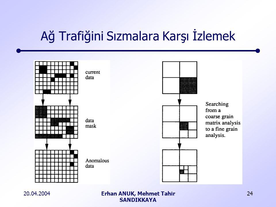 20.04.2004Erhan ANUK, Mehmet Tahir SANDIKKAYA 24 Ağ Trafiğini Sızmalara Karşı İzlemek