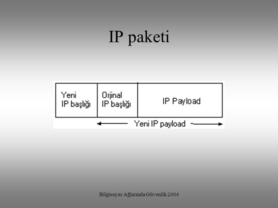 Bilgisayar Ağlarında Güvenlik 2004 ESP Encapsulating Security Payload (ESP) IP paketinin payload verisi asıllama sırasında açıktır verinin güvenilirliği için şifreleme