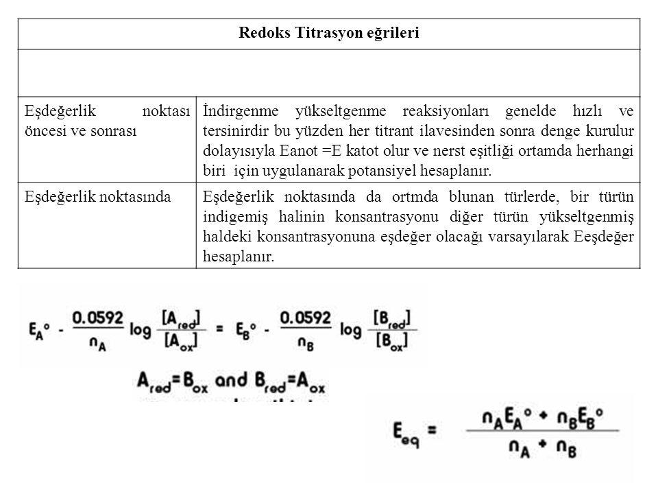 Redoks Titrasyon eğrileri Eşdeğerlik noktası öncesi ve sonrası İndirgenme yükseltgenme reaksiyonları genelde hızlı ve tersinirdir bu yüzden her titran