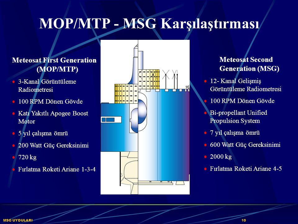 MSG UYDULARI 10 MOP/MTP - MSG Karşılaştırması Meteosat First Generation (MOP/MTP)  3-Kanal Görüntüleme Radiometresi  100 RPM Dönen Gövde  Katı Yakı