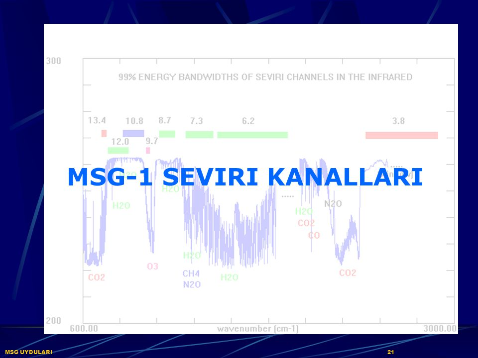 MSG-1 SEVIRI KANALLARI MSG UYDULARI 21