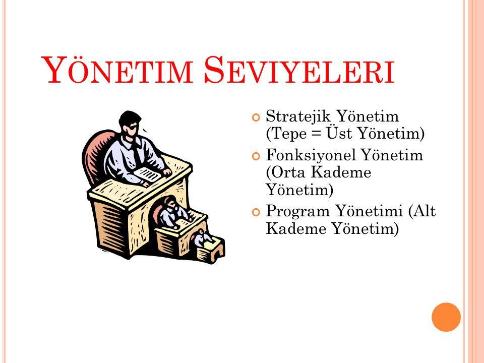Y ÖNETIM S EVIYELERI Stratejik Yönetim (Tepe = Üst Yönetim) Fonksiyonel Yönetim (Orta Kademe Yönetim) Program Yönetimi (Alt Kademe Yönetim)