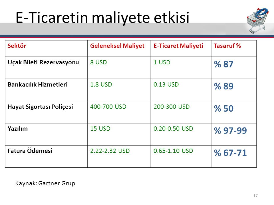 E-Ticaretin maliyete etkisi SektörGeleneksel MaliyetE-Ticaret MaliyetiTasaruf % Uçak Bileti Rezervasyonu8 USD1 USD % 87 Bankacılık Hizmetleri1.8 USD0.