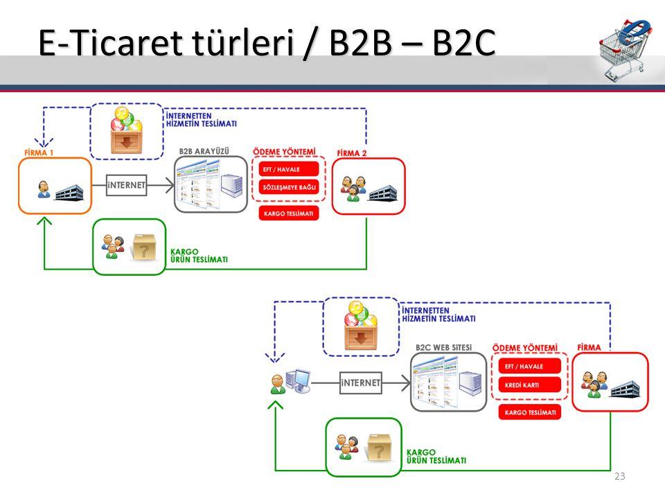 E-Ticaret türleri / B2B – B2C 23