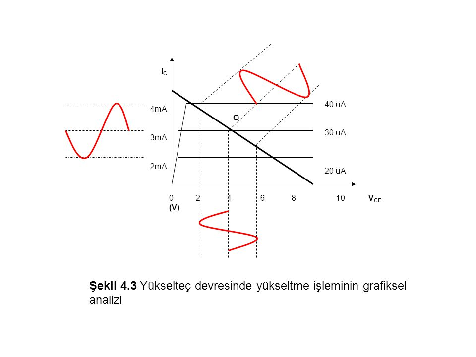 Transistörün bir yükselteç olarak çalışabilmesi için öncelikli koşul, transistörün aktif bölgede çalışmasıdır.