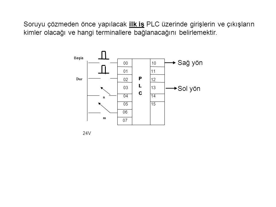 Başla Dur 00 10 01 11 02 12 03 13 04 14 05 15 06 07 P L C 24V Sağ yön n Sol yön m Soruyu çözmeden önce yapılacak ilk iş PLC üzerinde girişlerin ve çıkışların kimler olacağı ve hangi terminallere bağlanacağını belirlemektir.