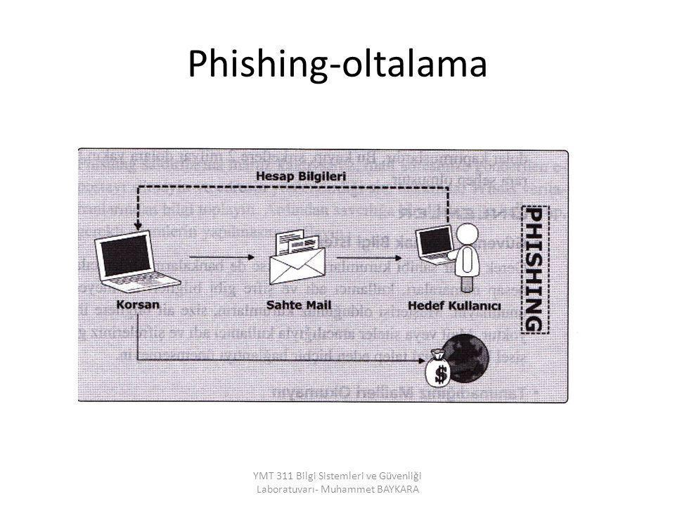 Phishing-oltalama YMT 311 Bilgi Sistemleri ve Güvenliği Laboratuvarı- Muhammet BAYKARA