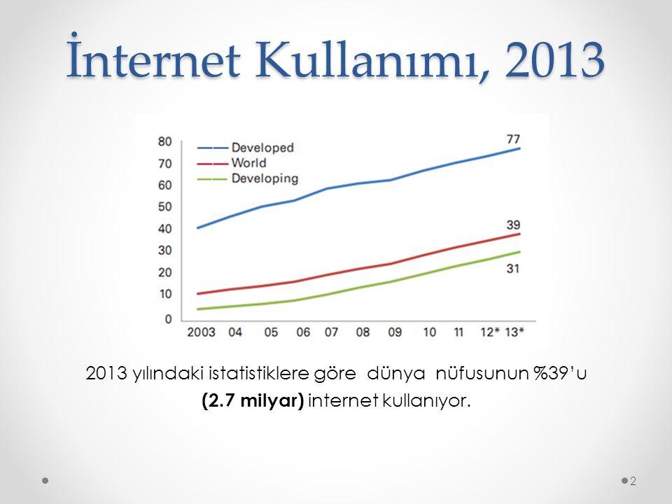 İnternet Kullanımı, 2013 2013 yılındaki istatistiklere göre dünya nüfusunun %39'u (2.7 milyar) internet kullanıyor. 2