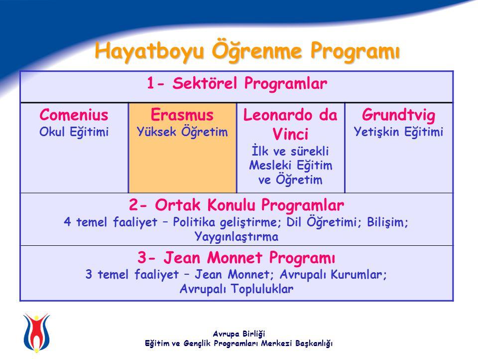 Avrupa Birliği Eğitim ve Gençlik Programları Merkezi Başkanlığı 1- Sektörel Programlar Comenius Okul Eğitimi Erasmus Yüksek Öğretim Leonardo da Vinci İlk ve sürekli Mesleki Eğitim ve Öğretim Grundtvig Yetişkin Eğitimi 2- Ortak Konulu Programlar 4 temel faaliyet – Politika geliştirme; Dil Öğretimi; Bilişim; Yaygınlaştırma 3- Jean Monnet Programı 3 temel faaliyet – Jean Monnet; Avrupalı Kurumlar; Avrupalı Topluluklar Hayatboyu Öğrenme Programı