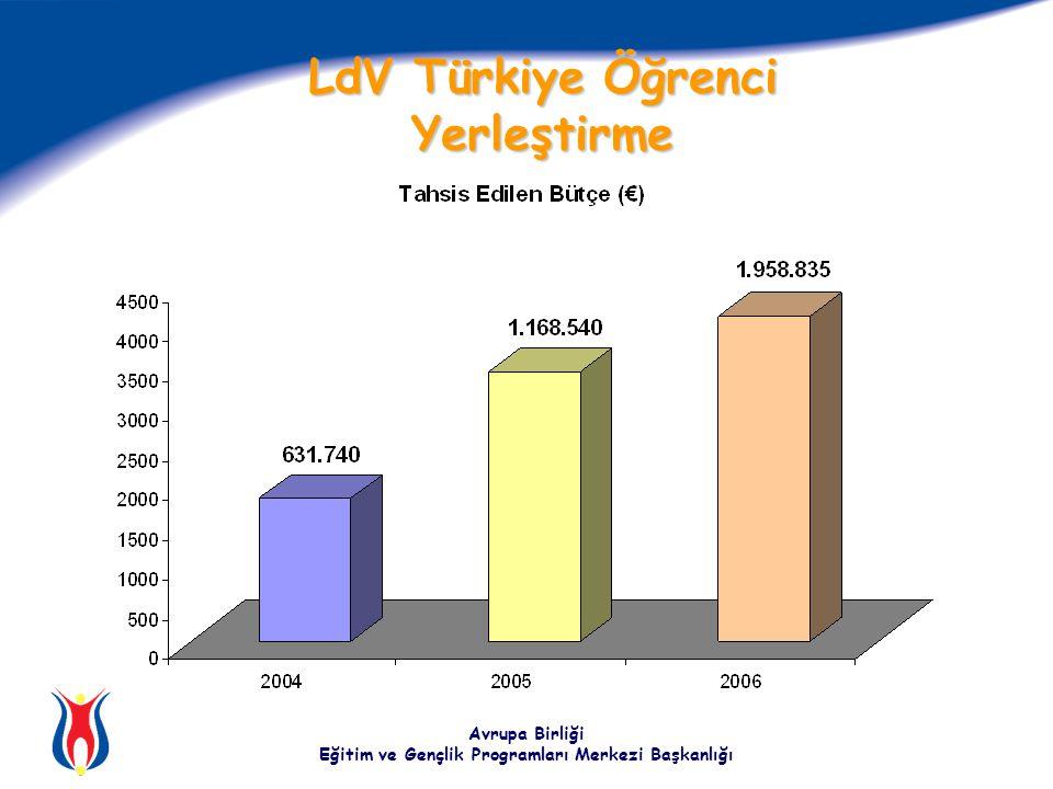 Avrupa Birliği Eğitim ve Gençlik Programları Merkezi Başkanlığı LdV Türkiye Öğrenci Yerleştirme