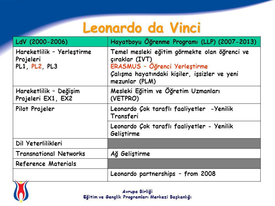 Avrupa Birliği Eğitim ve Gençlik Programları Merkezi Başkanlığı Leonardo da Vinci LdV (2000-2006)Hayatboyu Öğrenme Programı (LLP) (2007-2013) Hareketlilik – Yerleştirme Projeleri PL1, PL2, PL3 Temel mesleki eğitim görmekte olan öğrenci ve çıraklar (IVT) ERASMUS – Öğrenci Yerleştirme Çalışma hayatındaki kişiler, işsizler ve yeni mezunlar (PLM) Hareketlilik – Değişim Projeleri EX1, EX2 Mesleki Eğitim ve Öğretim Uzmanları (VETPRO) Pilot ProjelerLeonardo Çok taraflı faaliyetler -Yenilik Transferi Leonardo Çok taraflı faaliyetler - Yenilik Geliştirme Dil Yeterlilikleri Transnational NetworksAğ Geliştirme Reference Materials Leonardo partnerships – from 2008