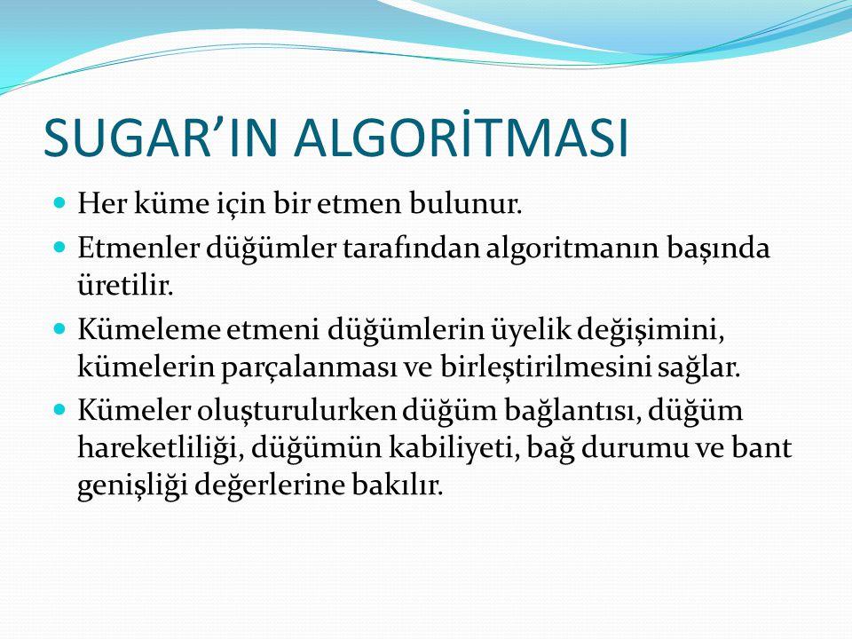 SUGAR'IN ALGORİTMASI Her küme için bir etmen bulunur. Etmenler düğümler tarafından algoritmanın başında üretilir. Kümeleme etmeni düğümlerin üyelik de