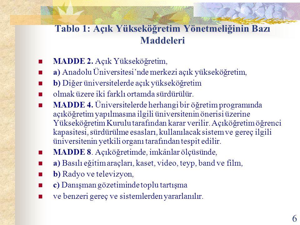 6 Tablo 1: Açık Yükseköğretim Yönetmeliğinin Bazı Maddeleri MADDE 2. Açık Yükseköğretim, a) Anadolu Üniversitesi'nde merkezi açık yükseköğretim, b) Di