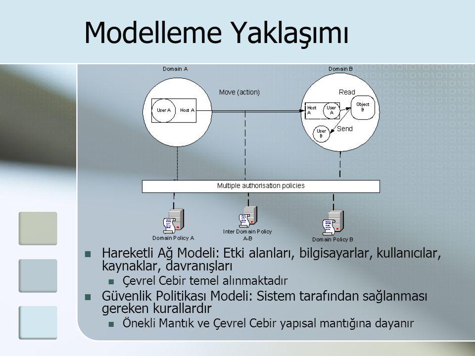 Modelleme Yaklaşımı Hareketli Ağ Modeli: Etki alanları, bilgisayarlar, kullanıcılar, kaynaklar, davranışları Çevrel Cebir temel alınmaktadır Güvenlik Politikası Modeli: Sistem tarafından sağlanması gereken kurallardır Önekli Mantık ve Çevrel Cebir yapısal mantığına dayanır