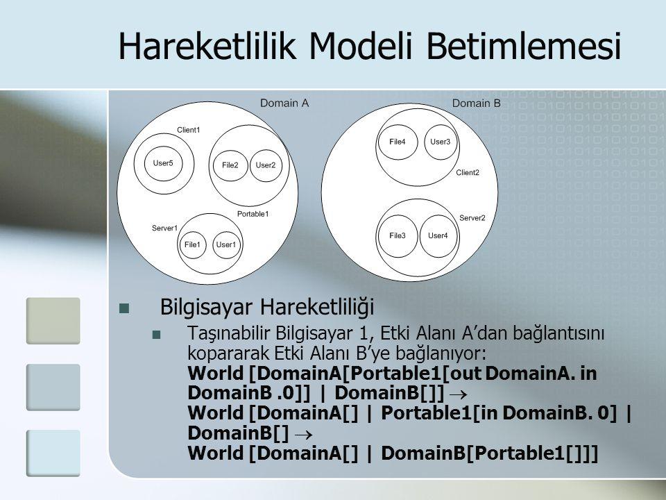 Hareketlilik Modeli Betimlemesi Bilgisayar Hareketliliği Taşınabilir Bilgisayar 1, Etki Alanı A'dan bağlantısını kopararak Etki Alanı B'ye bağlanıyor: World [DomainA[Portable1[out DomainA.
