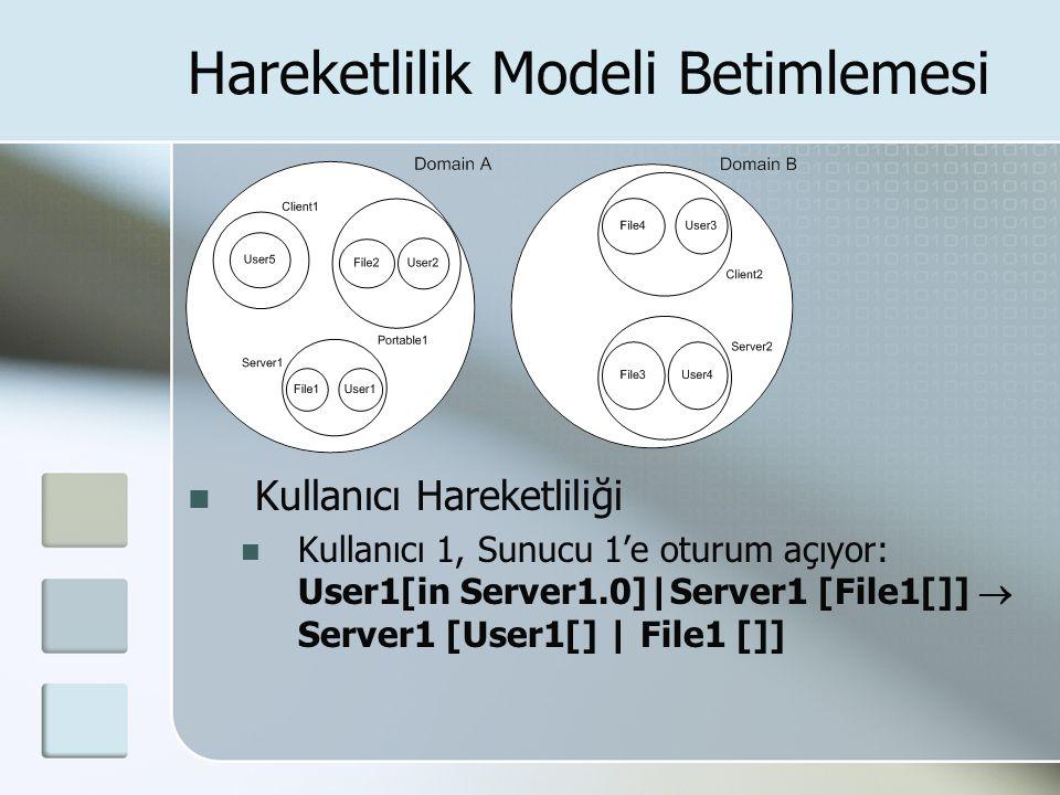 Hareketlilik Modeli Betimlemesi Kullanıcı Hareketliliği Kullanıcı 1, Sunucu 1'e oturum açıyor: User1[in Server1.0]|Server1 [File1[]]  Server1 [User1[] | File1 []]