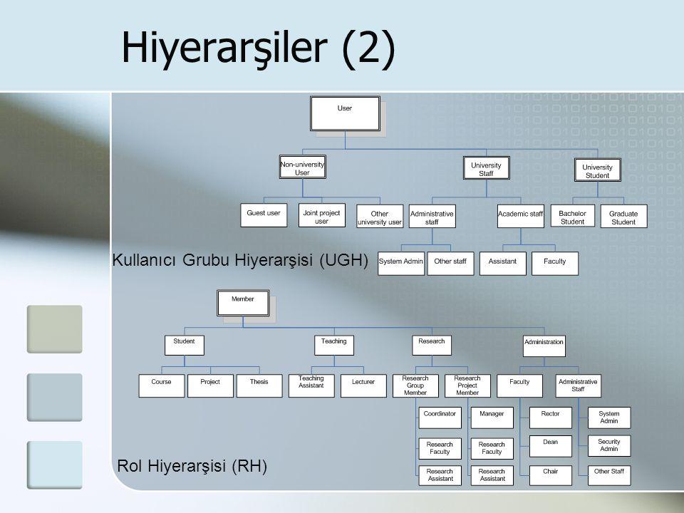 Hiyerarşiler (2) Rol Hiyerarşisi (RH) Kullanıcı Grubu Hiyerarşisi (UGH)