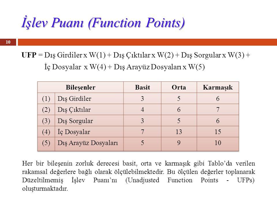 İşlev Puanı (Function Points) UFP = Dış Girdiler x W(1) + Dış Çıktılar x W(2) + Dış Sorgular x W(3) + İç Dosyalar x W(4) + Dış Arayüz Dosyaları x W(5) 10 Her bir bileşenin zorluk derecesi basit, orta ve karmaşık gibi Tablo'da verilen rakamsal değerlere bağlı olarak ölçülebilmektedir.