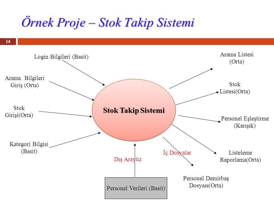 Örnek Proje – Stok Takip Sistemi 14 Stok Takip Sistemi Login Bilgileri (Basit) Arama Bilgileri Giriş (Orta) Stok Girişi(Orta) Arama Listesi (Orta) Listeleme Raporlama(Orta) Personel Verileri (Basit) İç Dosyalar Kategori Bilgisi (Basit) Stok Listesi(Orta) Personel Eşleştirme (Karışık) Personel Demirbaş Dosyası(Orta) Dış Arayüz