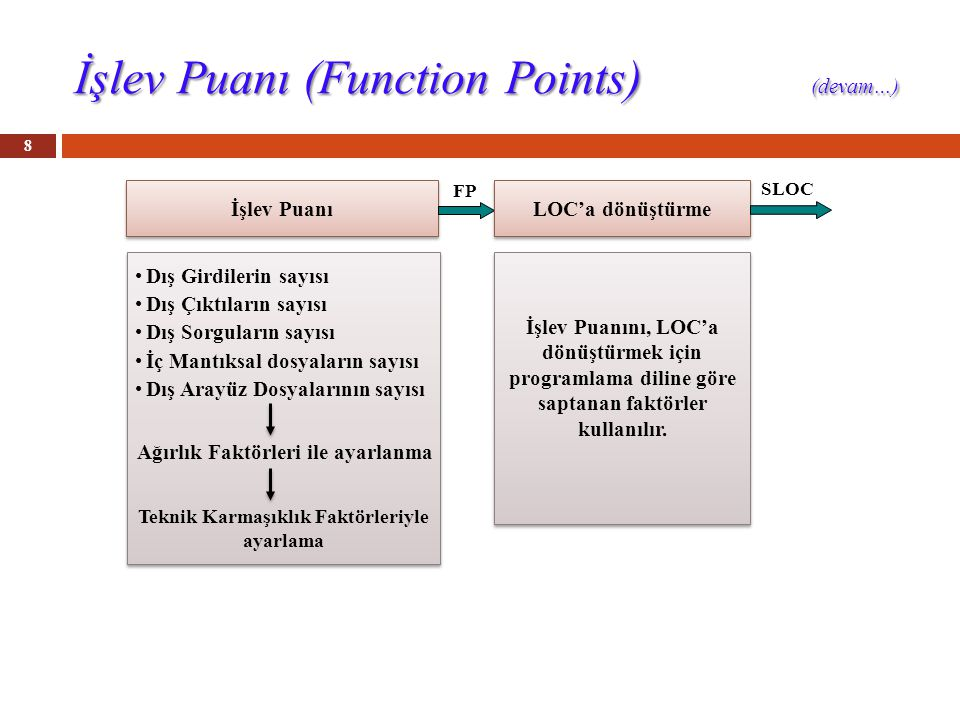 İşlev Puanı (Function Points) (devam…) 8 İşlev Puanı LOC'a dönüştürme SLOC FP Dış Girdilerin sayısı Dış Çıktıların sayısı Dış Sorguların sayısı İç Mantıksal dosyaların sayısı Dış Arayüz Dosyalarının sayısı Ağırlık Faktörleri ile ayarlanma İşlev Puanını, LOC'a dönüştürmek için programlama diline göre saptanan faktörler kullanılır.