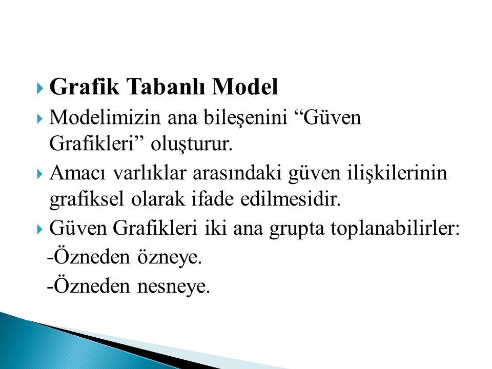 """ Grafik Tabanlı Model  Modelimizin ana bileşenini """"Güven Grafikleri"""" oluşturur.  Amacı varlıklar arasındaki güven ilişkilerinin grafiksel olarak if"""